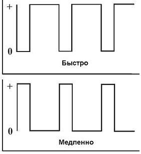 Схема регулятора оборотов шуруповерта 12в