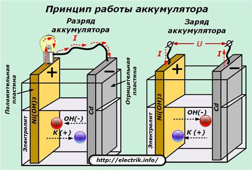 1463039039 princip raboty akkumulyatora - Схема зарядного устройства импульсным током