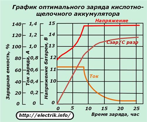 1463039100 zaryadnye ustroystva - Схема зарядного устройства импульсным током